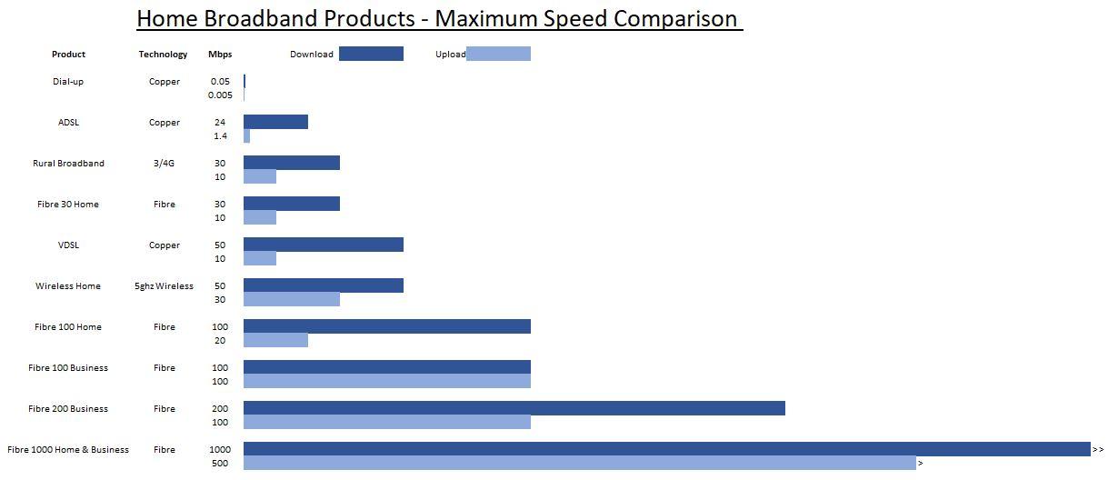 Comparison of broadband internet speeds